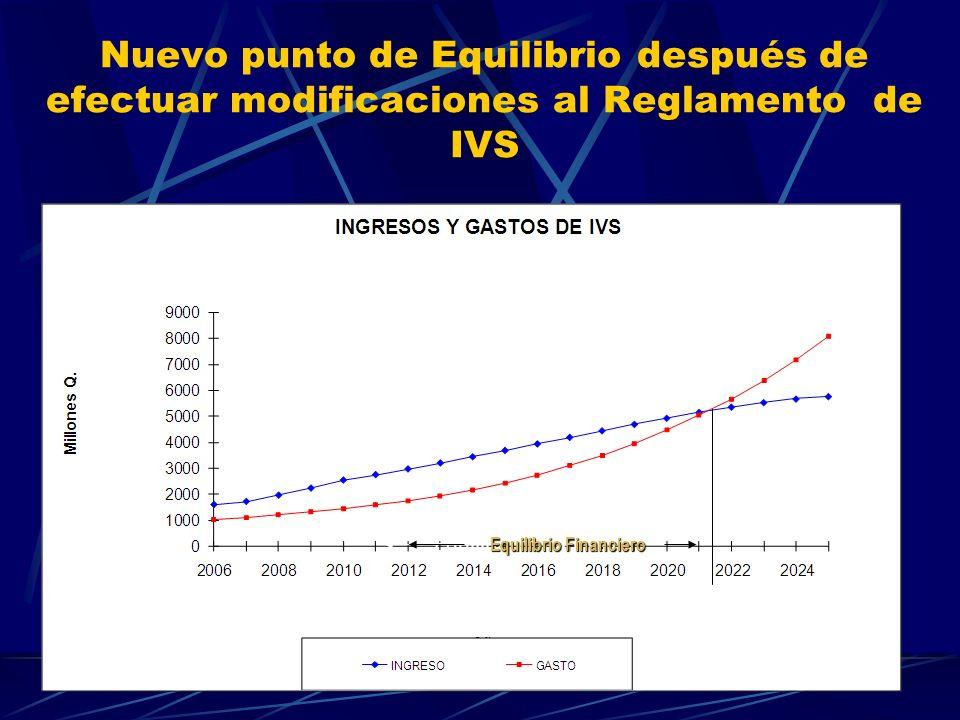 Nuevo punto de Equilibrio después de efectuar modificaciones al Reglamento de IVS Equilibrio Financiero
