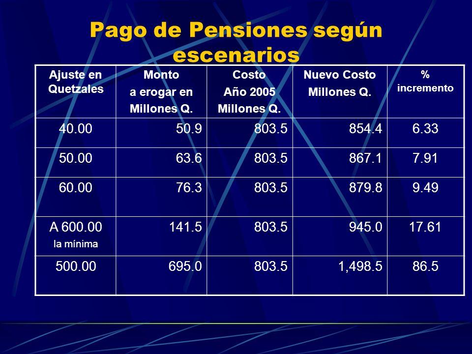 Pago de Pensiones según escenarios Ajuste en Quetzales Monto a erogar en Millones Q. Costo Año 2005 Millones Q. Nuevo Costo Millones Q. % incremento 4