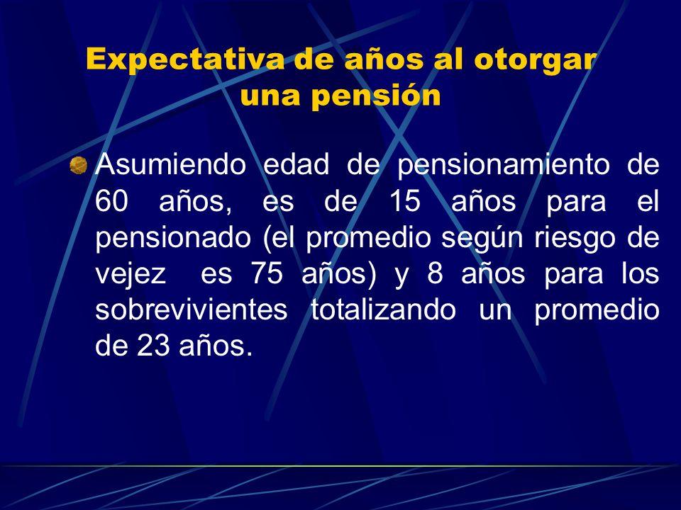 Expectativa de años al otorgar una pensión Asumiendo edad de pensionamiento de 60 años, es de 15 años para el pensionado (el promedio según riesgo de