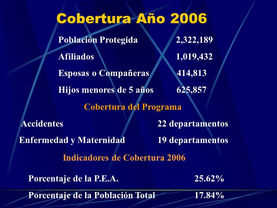 Cobertura Año 2006 Población Protegida 2,322,189 Afiliados 1,019,432 Esposas o Compañeras 414,813 Hijos menores de 5 años 625,857 Porcentaje de la P.E