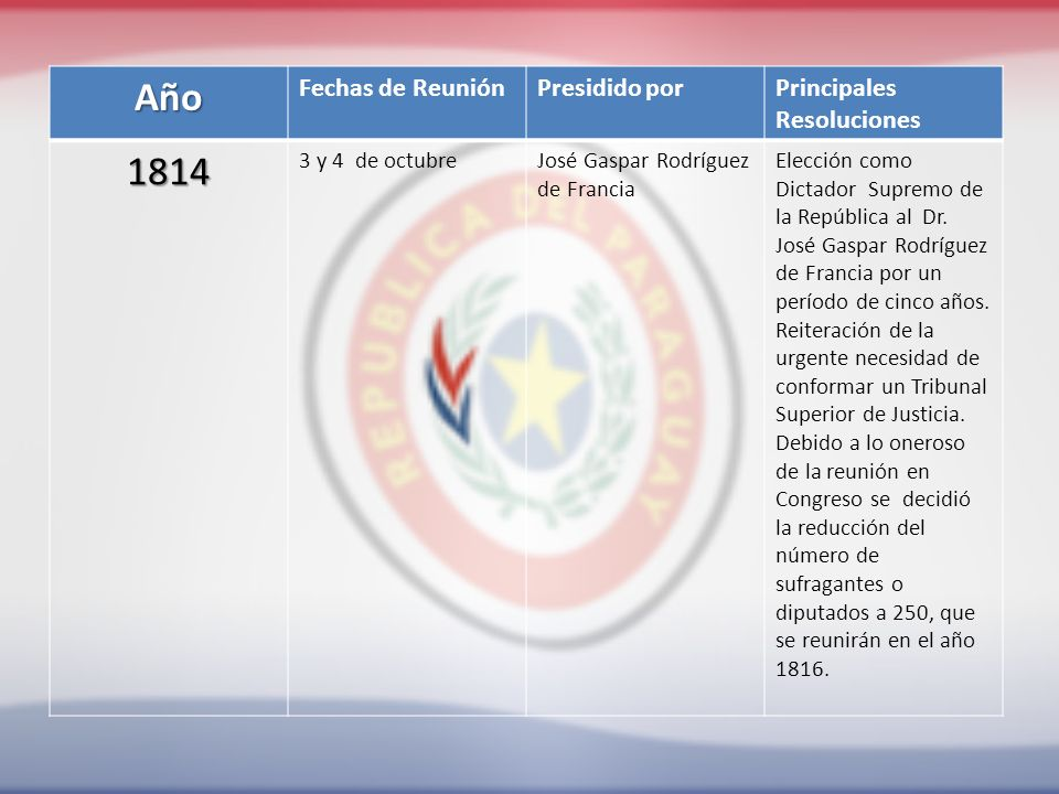 Año Fechas de ReuniónPresidido porPrincipales Resoluciones 1814 3 y 4 de octubreJosé Gaspar Rodríguez de Francia Elección como Dictador Supremo de la República al Dr.
