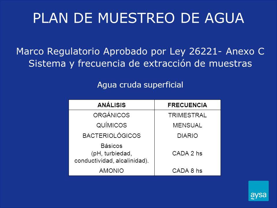 Marco Regulatorio Aprobado por Ley 26221- Anexo C Sistema y frecuencia de extracción de muestras Agua cruda superficial ANÁLISISFRECUENCIA ORGÁNICOSTR