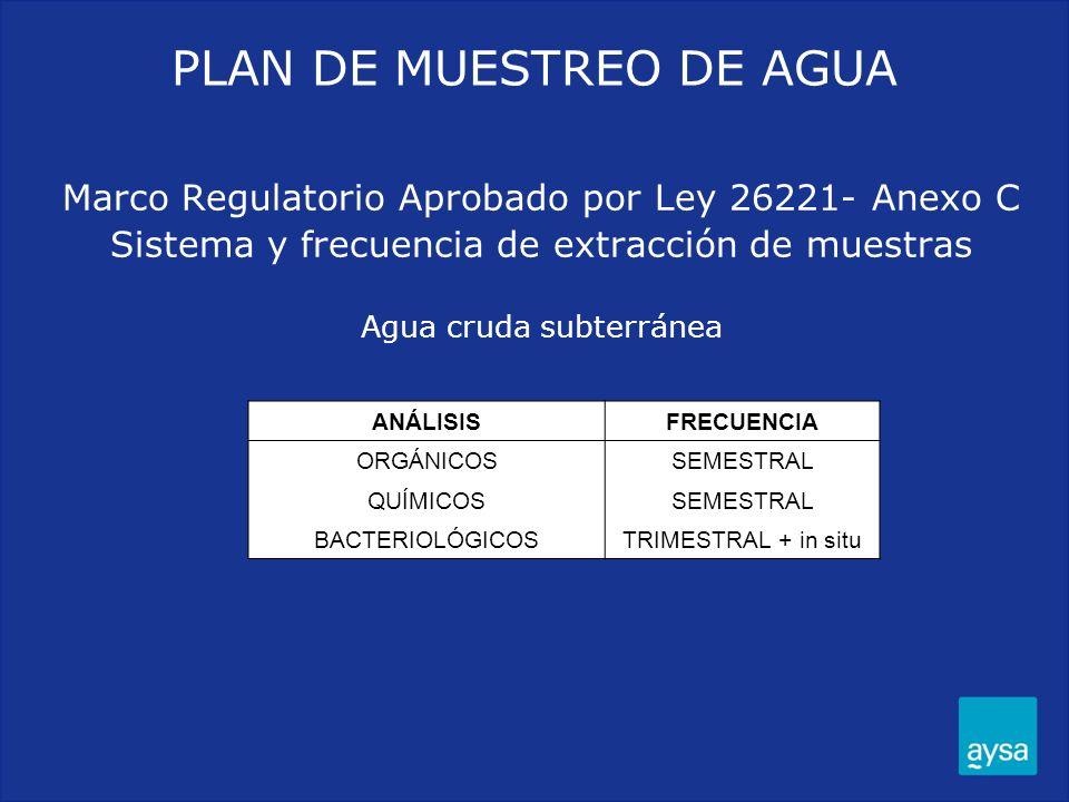 Marco Regulatorio Aprobado por Ley 26221- Anexo C Sistema y frecuencia de extracción de muestras Agua cruda subterránea ANÁLISISFRECUENCIA ORGÁNICOSSE