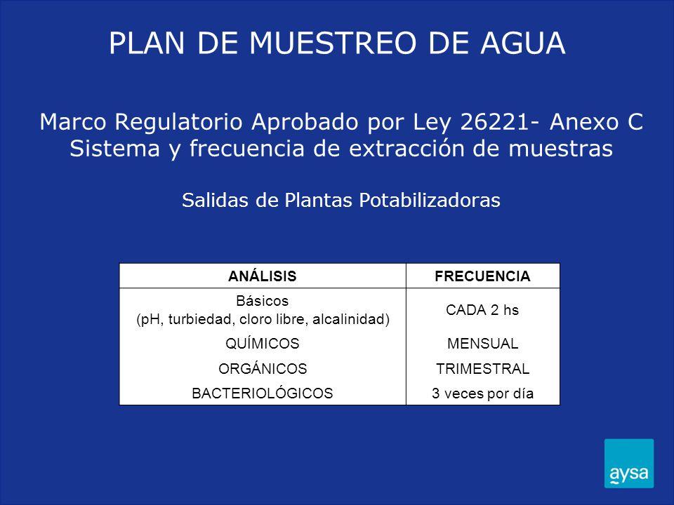 Marco Regulatorio Aprobado por Ley 26221- Anexo C Sistema y frecuencia de extracción de muestras Salidas de Plantas Potabilizadoras ANÁLISISFRECUENCIA