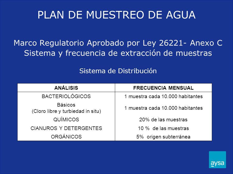 Marco Regulatorio Aprobado por Ley 26221- Anexo C Sistema y frecuencia de extracción de muestras Sistema de Distribución ANÁLISISFRECUENCIA MENSUAL BA