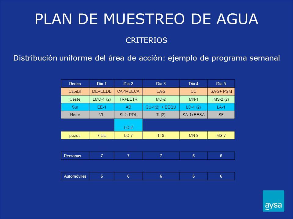 PLAN DE MUESTREO DE AGUA CRITERIOS Distribución uniforme del área de acción: ejemplo de programa semanal RedesDia 1Dia 2Dia 3Dia 4Dia 5 CapitalDE+EEDE