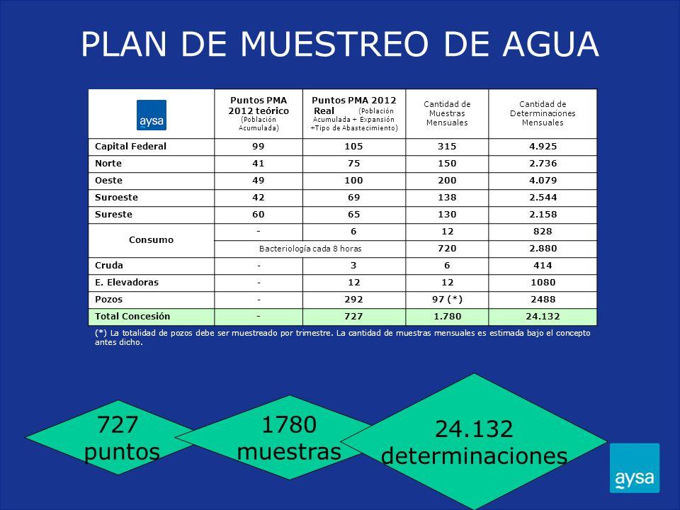 PLAN DE MUESTREO DE AGUA 727 puntos 1780 muestras 24.132 determinaciones Puntos PMA 2012 teórico (Población Acumulada) Puntos PMA 2012 Real (Población