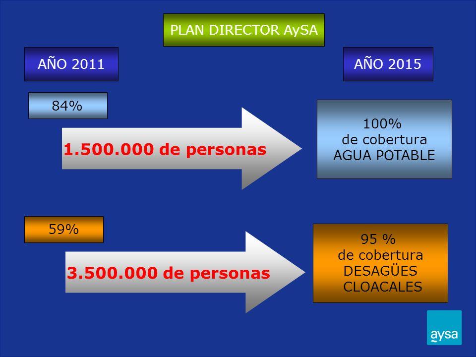 AÑO 2015 100% de cobertura AGUA POTABLE 95 % de cobertura DESAGÜES CLOACALES 3.500.000 de personas 59% 1.500.000 de personas 84% PLAN DIRECTOR AySA AÑ