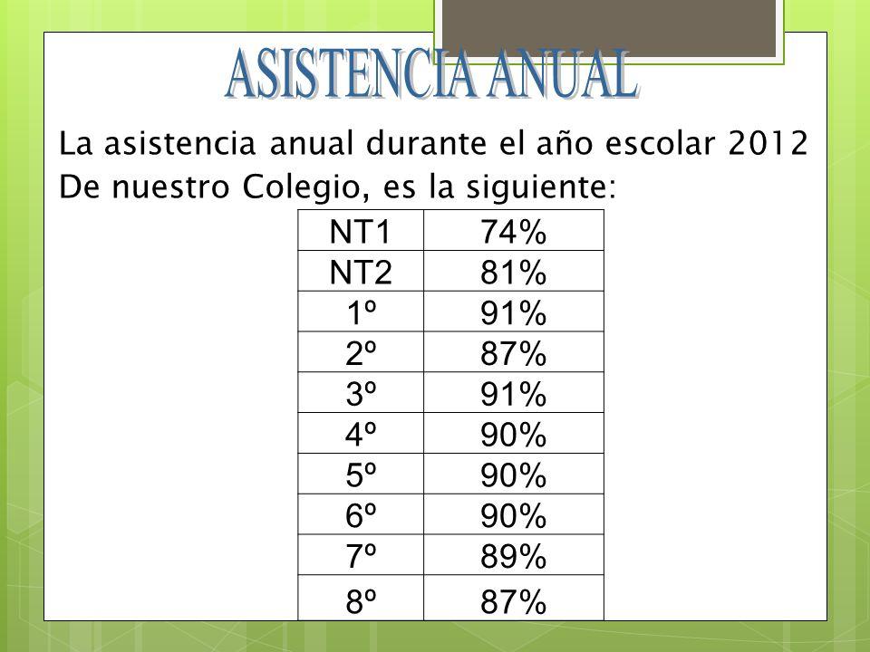 NT174% NT281% 1º91% 2º87% 3º91% 4º90% 5º90% 6º90% 7º89% 8º87% La asistencia anual durante el año escolar 2012 De nuestro Colegio, es la siguiente: