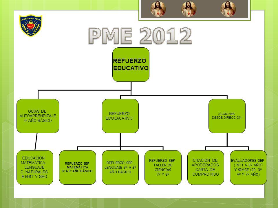 REFUERZO EDUCATIVO GUÍAS DE AUTOAPRENDIZAJE 4º AÑO BÁSICO REFUERZO EDUCACATIVO ACCIONES DESDE DIRECCIÓN EDUCACIÓN MATEMÁTICA. LENGUAJE C. NATURALES E