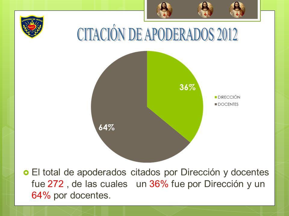 El total de apoderados citados por Dirección y docentes fue 272, de las cuales un 36% fue por Dirección y un 64% por docentes.