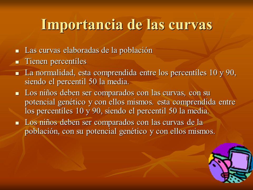 Importancia de las curvas Las curvas elaboradas de la población Las curvas elaboradas de la población Tienen percentíles Tienen percentíles La normalidad, esta comprendida entre los percentíles 10 y 90, siendo el percentil 50 la media.