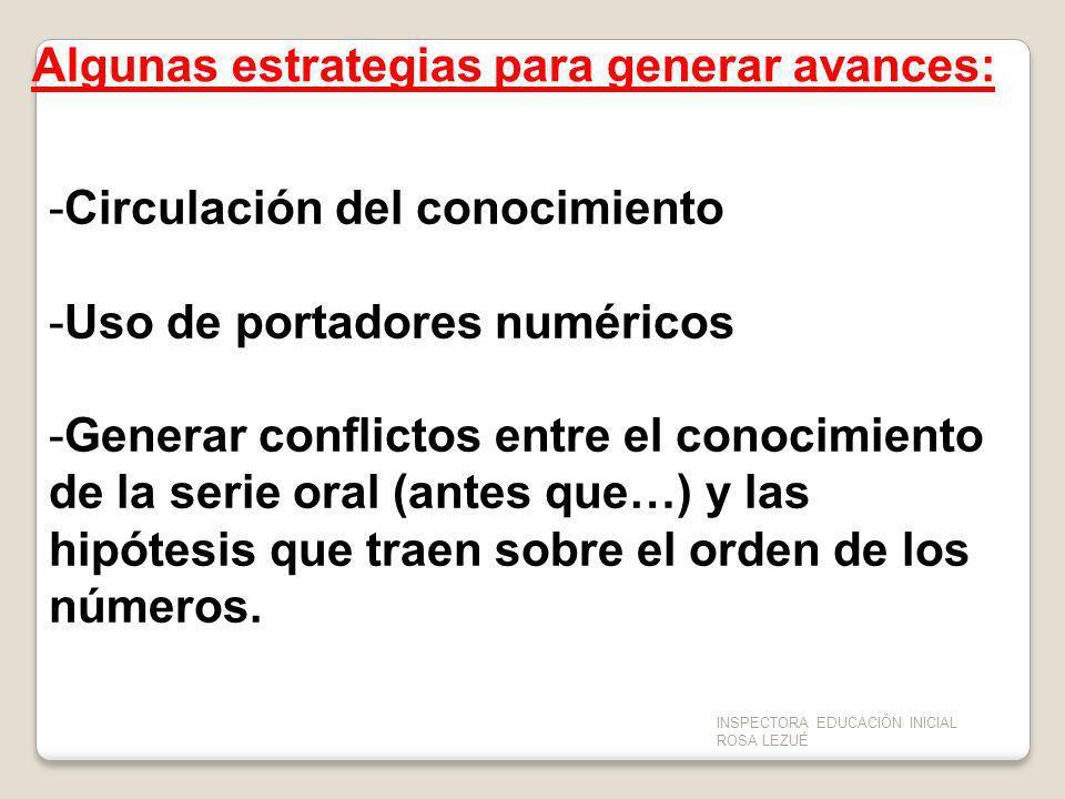 -Circulación del conocimiento -Uso de portadores numéricos -Generar conflictos entre el conocimiento de la serie oral (antes que…) y las hipótesis que