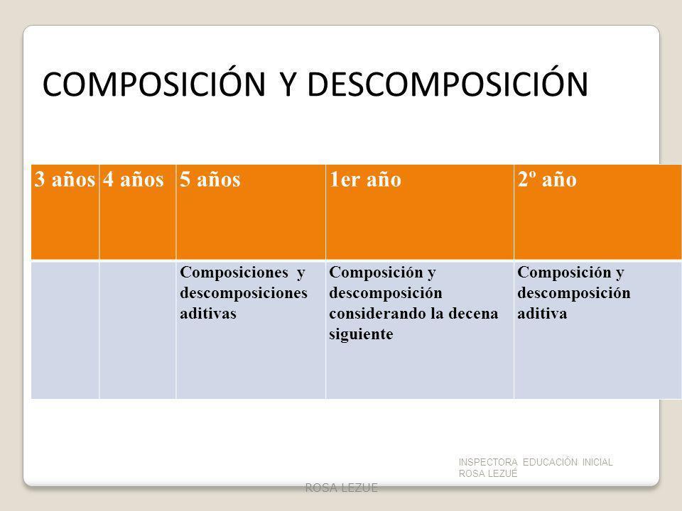 3 años4 años5 años1er año2º año Composiciones y descomposiciones aditivas Composición y descomposición considerando la decena siguiente Composición y