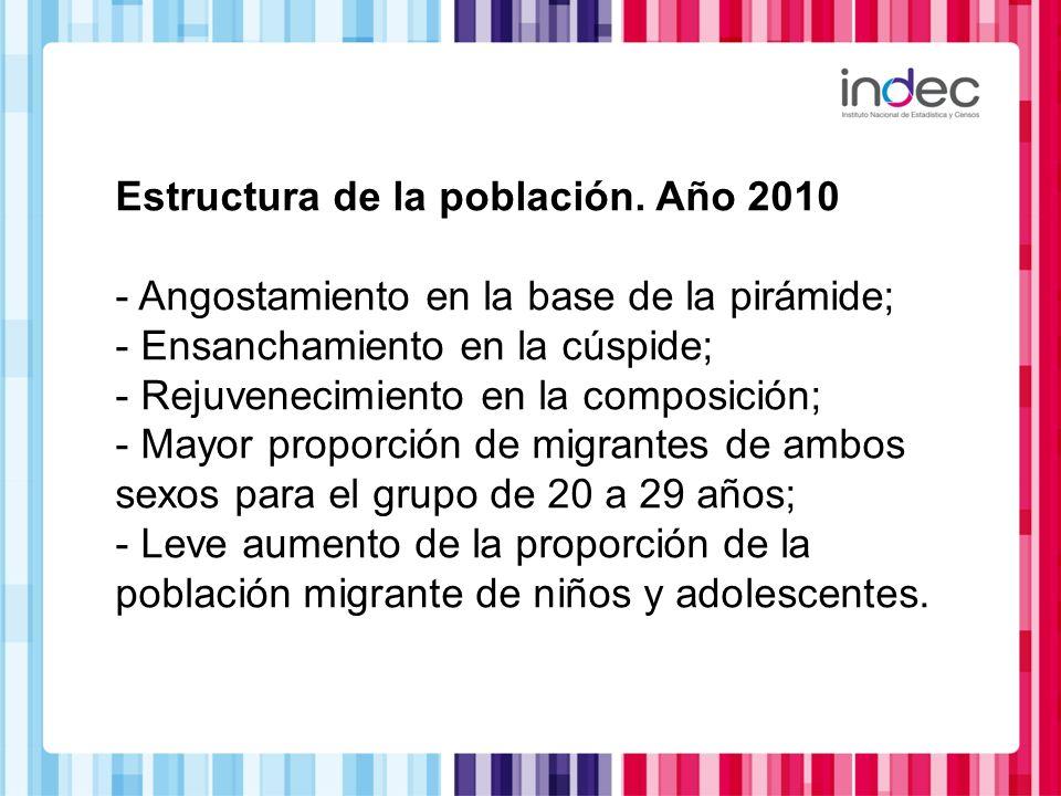 Estructura de la población. Año 2010 - Angostamiento en la base de la pirámide; - Ensanchamiento en la cúspide; - Rejuvenecimiento en la composición;