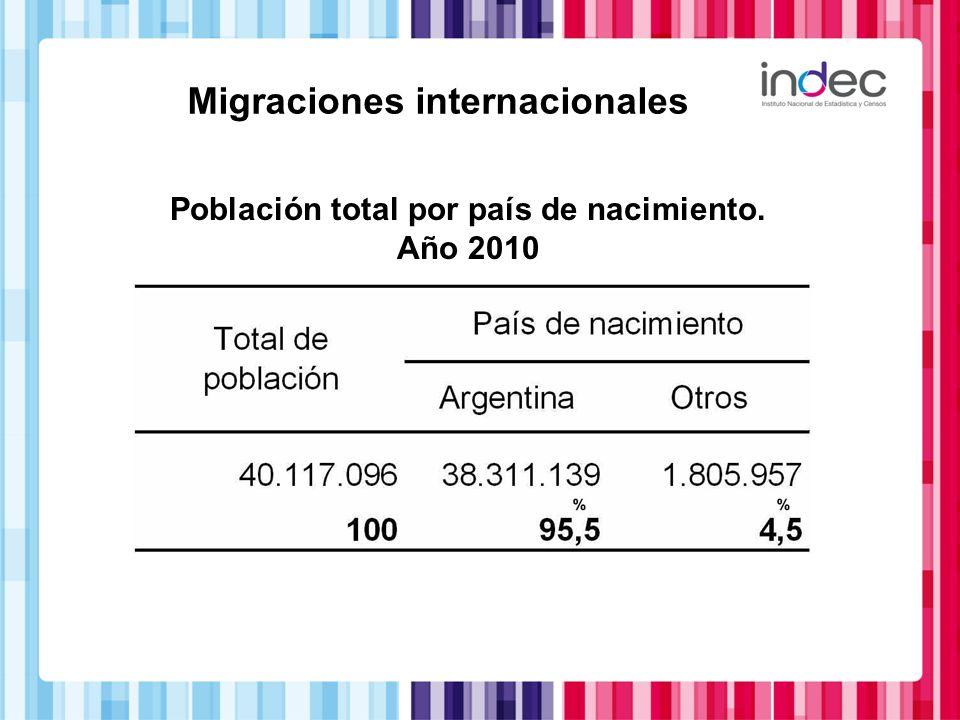 Migraciones internacionales Población total por país de nacimiento. Año 2010