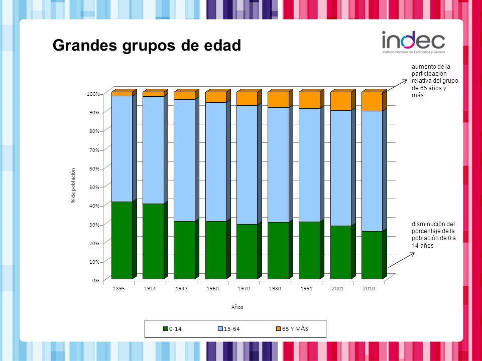 0% 10% 20% 30% 40% 50% 60% 70% 80% 90% 100% % de poblaci ó n 189519141947196019701980199120012010 A ñ os 0-1415-6465 Y M Á S Grandes grupos de edad au