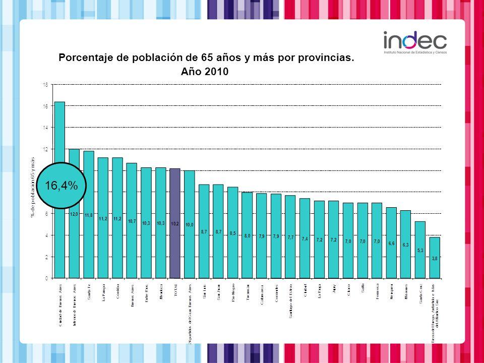 Porcentaje de población de 65 años y más por provincias. Año 2010 16,4%