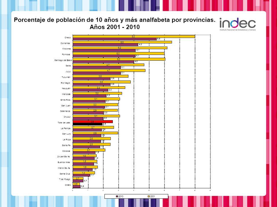 Porcentaje de población de 10 años y más analfabeta por provincias. Años 2001 - 2010 0,5 0,7 1,1 1,3 1,4 1,5 1,8 1,9 2,0 2,1 2,2 2,3 2,5 3,1 4,0 4,1 4