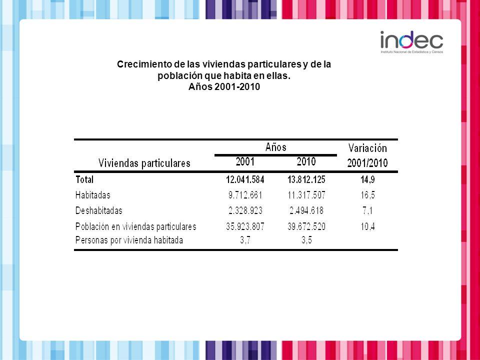 Crecimiento de las viviendas particulares y de la población que habita en ellas. Años 2001-2010