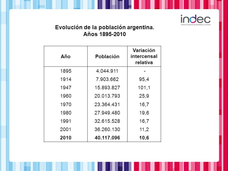 Evolución de la población argentina. Años 1895-2010 AñoPoblación Variación intercensal relativa 18954.044.911 - 19147.903.66295,4 194715.893.827101,1