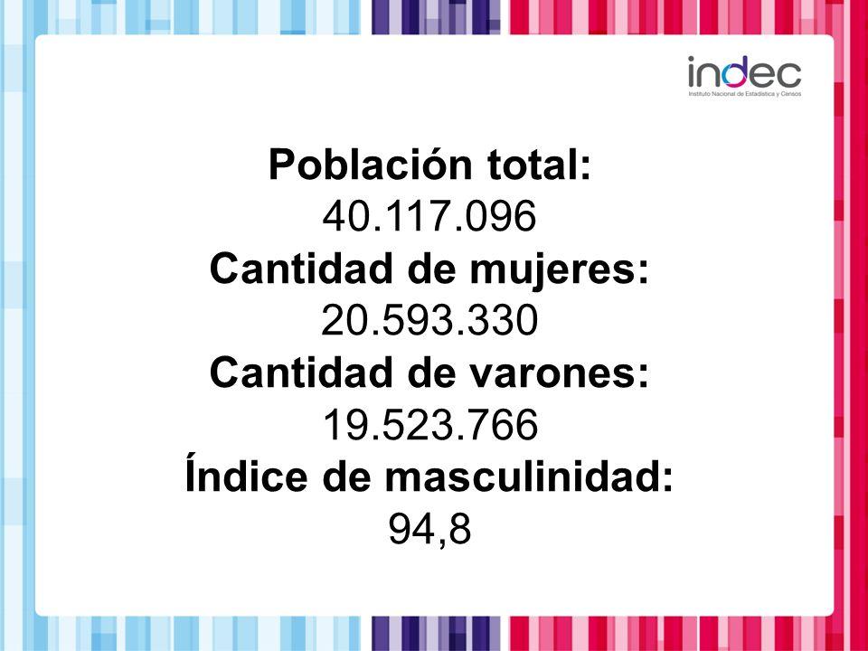 Población total: 40.117.096 Cantidad de mujeres: 20.593.330 Cantidad de varones: 19.523.766 Índice de masculinidad: 94,8