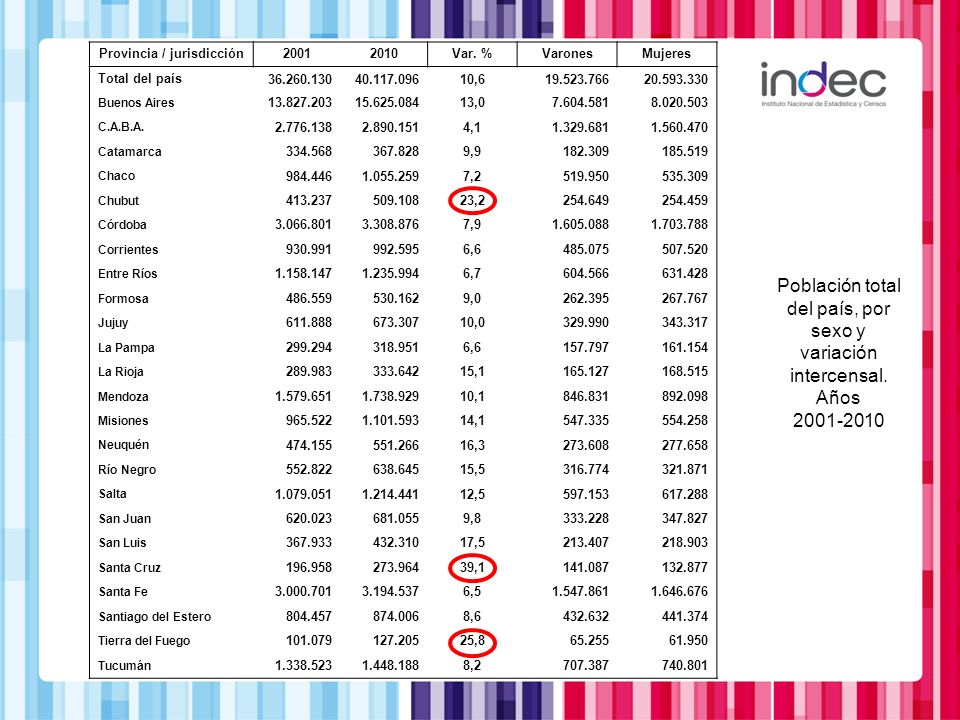 Provincia / jurisdicción20012010Var. %VaronesMujeres Total del país36.260.13040.117.09610,619.523.76620.593.330 Buenos Aires 13.827.20315.625.08413,07