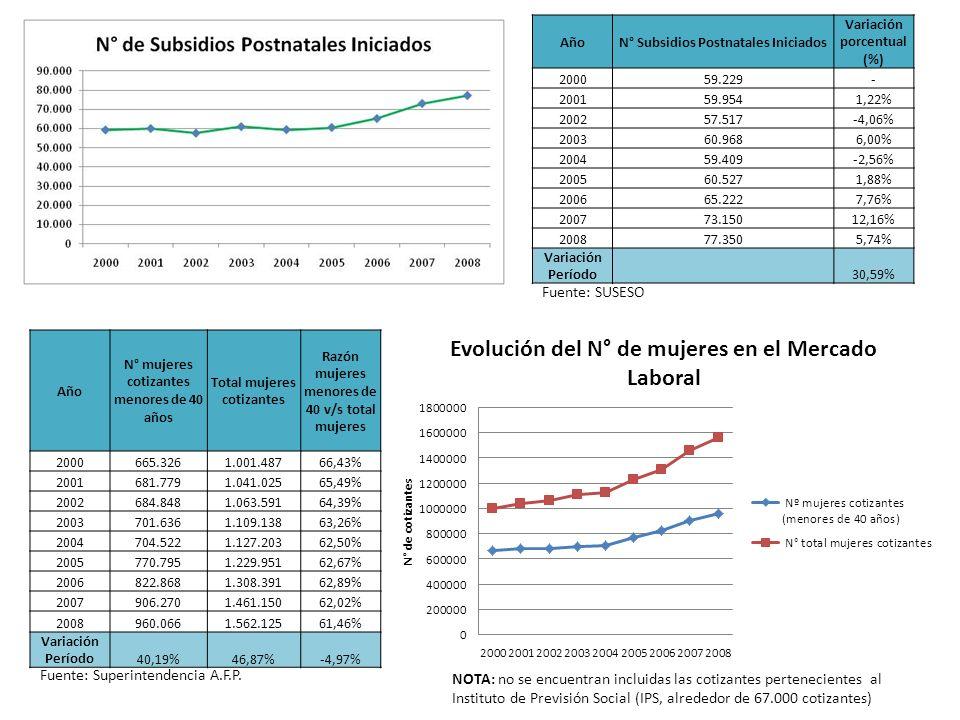 Fuente: SUSESO AñoN° Subsidios Postnatales Iniciados Variación porcentual (%) 200059.229- 200159.9541,22% 200257.517-4,06% 200360.9686,00% 200459.409-