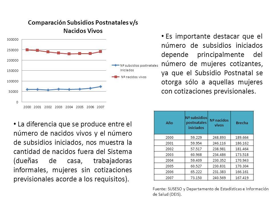 Fuente: SUSESO y Departamento de Estadísticas e Información de Salud (DEIS). Es importante destacar que el número de subsidios iniciados depende princ