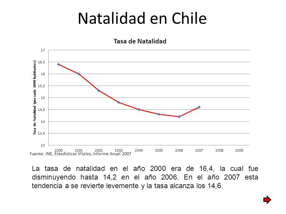 Natalidad en Chile Fuente: INE, Estadísticas Vitales, Informe Anual 2007 La tasa de natalidad en el año 2000 era de 16,4, la cual fue disminuyendo has
