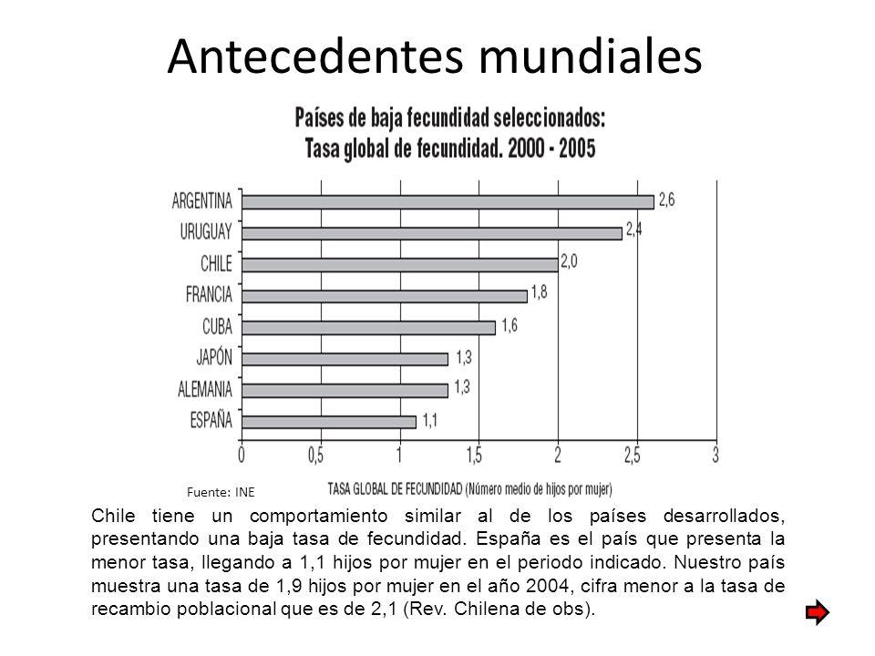 Antecedentes mundiales Fuente: INE Chile tiene un comportamiento similar al de los países desarrollados, presentando una baja tasa de fecundidad. Espa