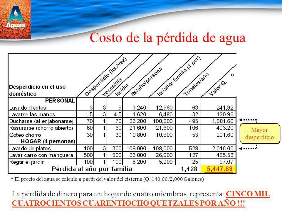 Costo de la pérdida de agua La pérdida de dinero para un hogar de cuatro miembros, representa: CINCO MIL CUATROCIENTOS CUARENTIOCHO QUETZALES POR AÑO
