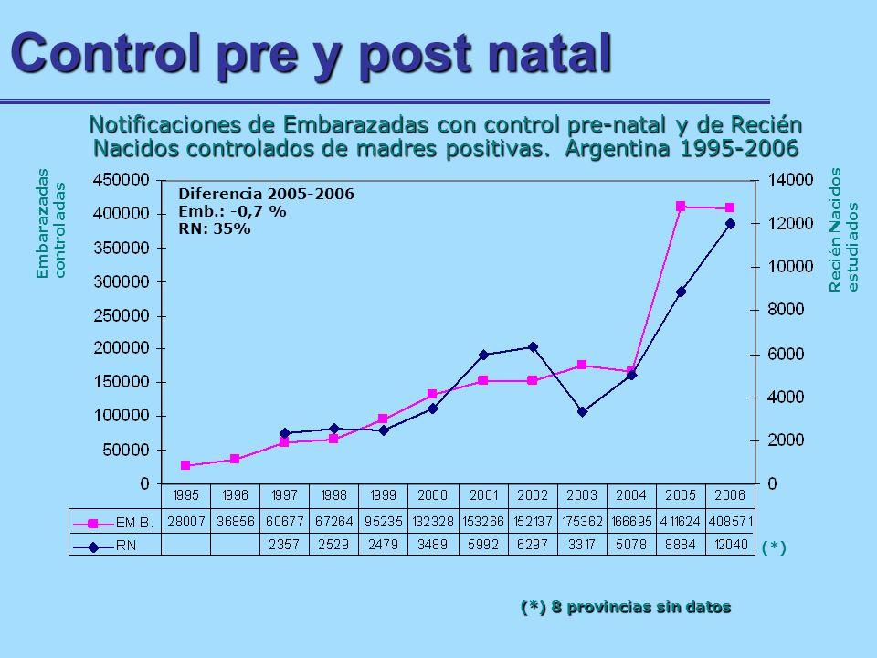 Control pre y post natal Notificaciones de Embarazadas con control pre-natal y de Recién Nacidos controlados de madres positivas. Argentina 1995-2006