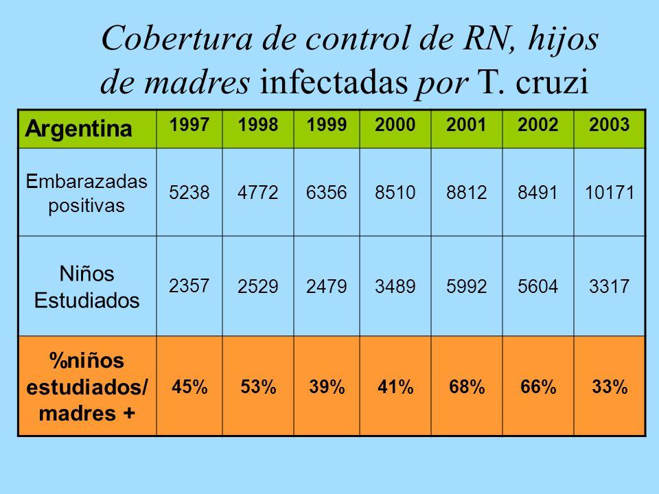 Cobertura de control de RN, hijos de madres infectadas por T. cruzi Argentina 1997199819992000200120022003 Embarazadas positivas 523847726356851088128