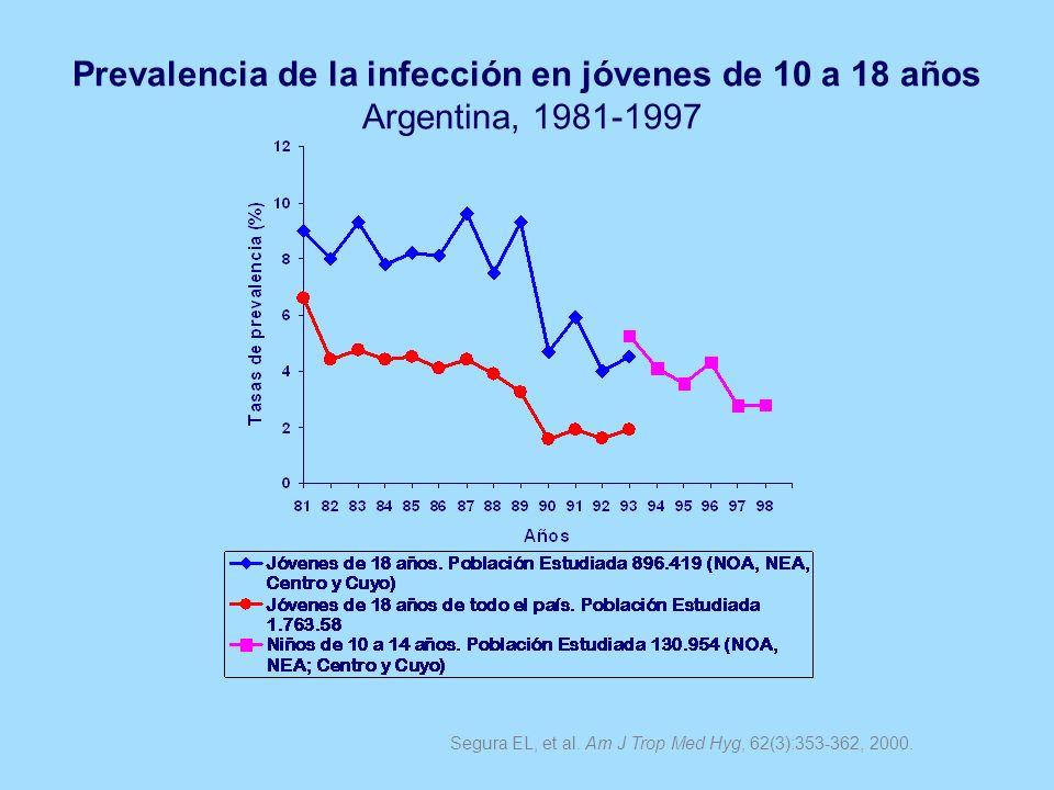Prevalencia de la infección en jóvenes de 10 a 18 años Argentina, 1981-1997 Segura EL, et al. Am J Trop Med Hyg, 62(3):353-362, 2000.