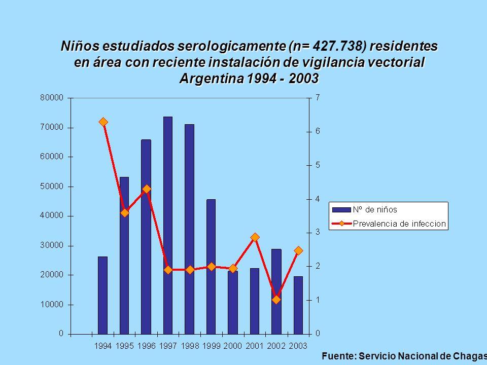 Niños estudiados serologicamente (n= residentes en área con reciente instalación de vigilancia vectorial Niños estudiados serologicamente (n= 427.738)