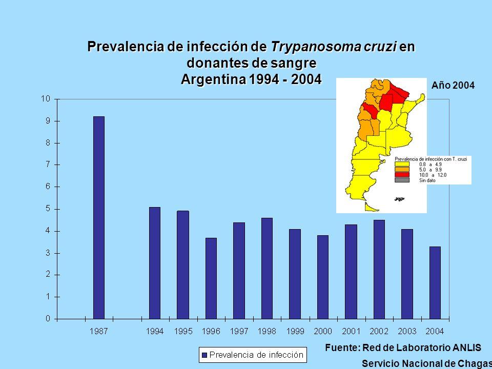 Prevalencia de infección de Trypanosoma cruzi en donantes de sangre Argentina 1994 - 2004 Fuente: Red de Laboratorio ANLIS Servicio Nacional de Chagas