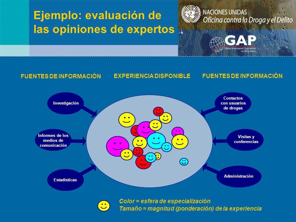 Ejemplo: evaluación de las opiniones de expertos Color = esfera de especialización Tamaño = magnitud (ponderación) de la experiencia EXPERIENCIA DISPO