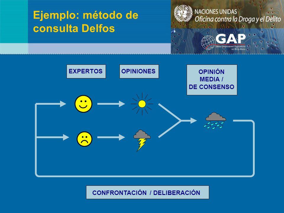 Ejemplo: método de consulta Delfos EXPERTOSOPINIONES OPINIÓN MEDIA / DE CONSENSO CONFRONTACIÓN / DELIBERACIÓN