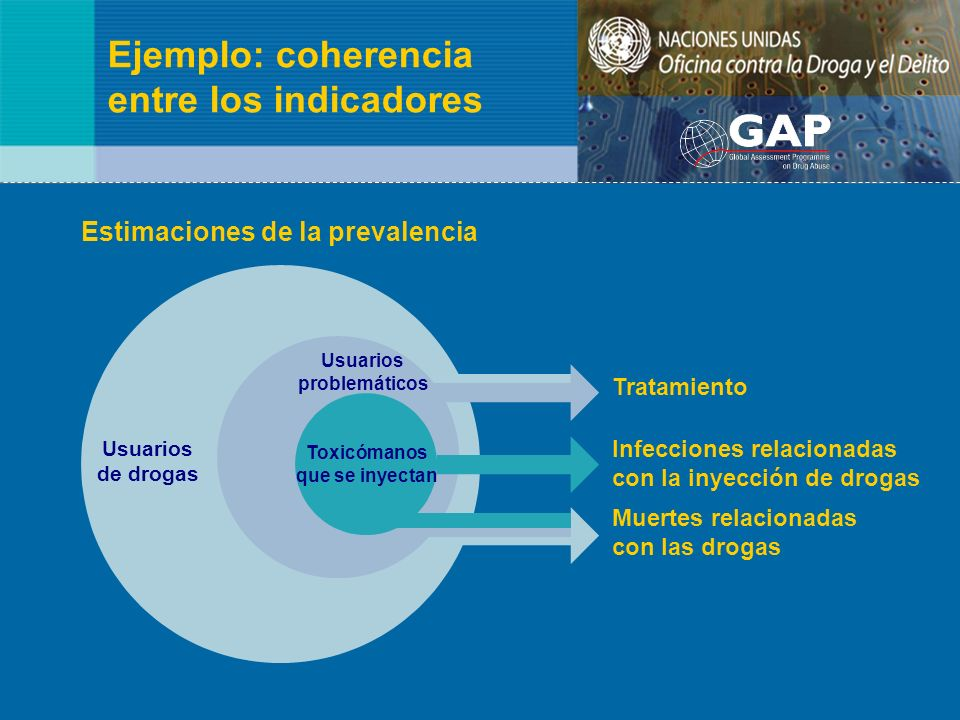 Ejemplo: coherencia entre los indicadores Usuarios de drogas Toxicómanos que se inyectan Tratamiento Infecciones relacionadas con la inyección de drog