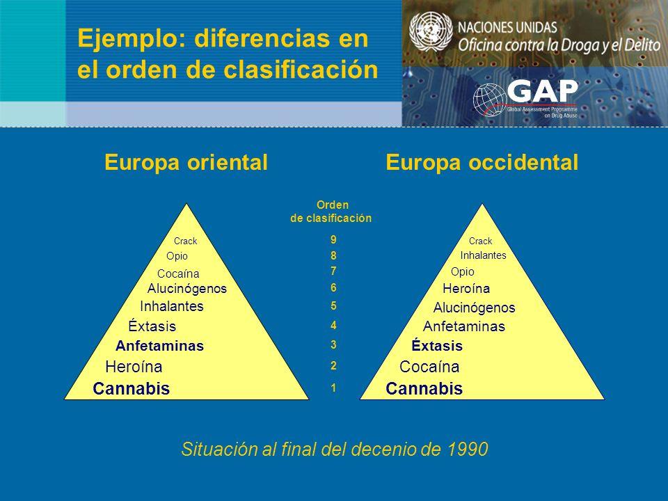 Ejemplo: diferencias en el orden de clasificación Europa orientalEuropa occidental Orden de clasificación Crack 9 Opio 8 Inhalantes Cocaína 7 Opio Alu