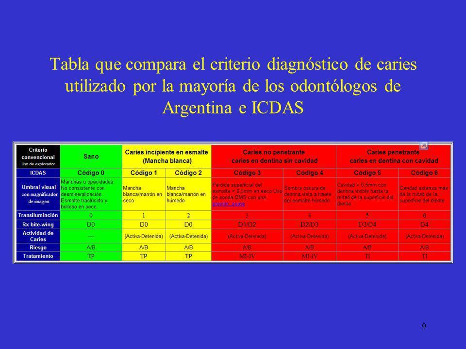 9 Tabla que compara el criterio diagnóstico de caries utilizado por la mayoría de los odontólogos de Argentina e ICDAS