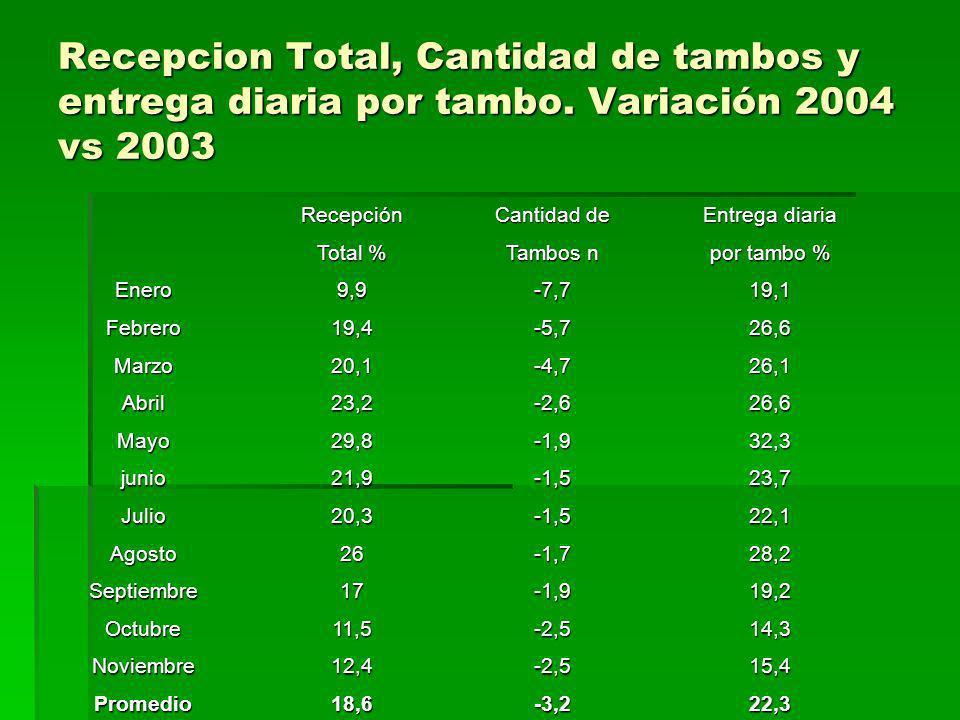 Recepcion Total, Cantidad de tambos y entrega diaria por tambo. Variación 2004 vs 2003 Recepción Cantidad de Entrega diaria Total % Tambos n por tambo