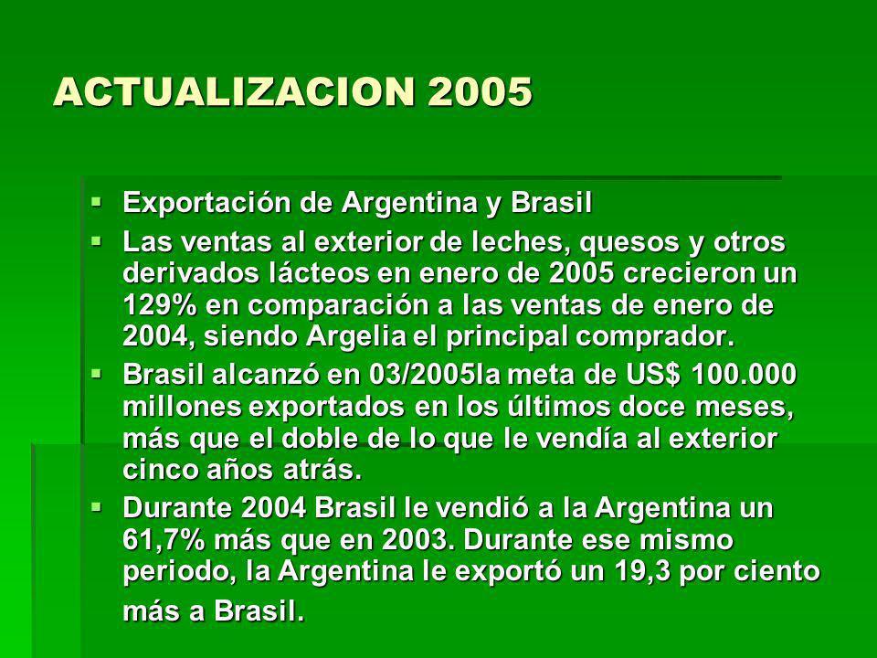 ACTUALIZACION 2005 Exportación de Argentina y Brasil Exportación de Argentina y Brasil Las ventas al exterior de leches, quesos y otros derivados láct