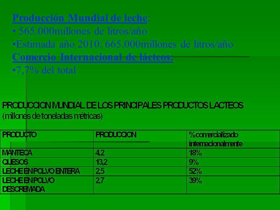 Producción Mundial de leche: 565.000millones de litros/año Estimada año 2010: 665.000millones de litros/año Comercio Internacional de lácteos: 7,7% de