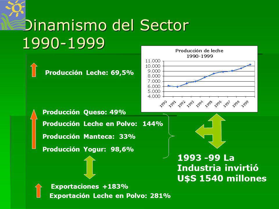 Dinamismo del Sector 1990-1999 Exportaciones +183% Producción Yogur: 98,6% Producción Manteca: 33% Exportación Leche en Polvo: 281% Producción Queso: