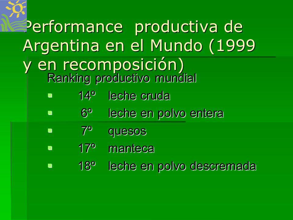 Performance productiva de Argentina en el Mundo (1999 y en recomposición) Ranking productivo mundial 14ºleche cruda 6ºleche en polvo entera 7ºquesos 1