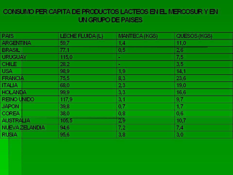 Principales países productores de leche (ciclo 2000 al 2010)