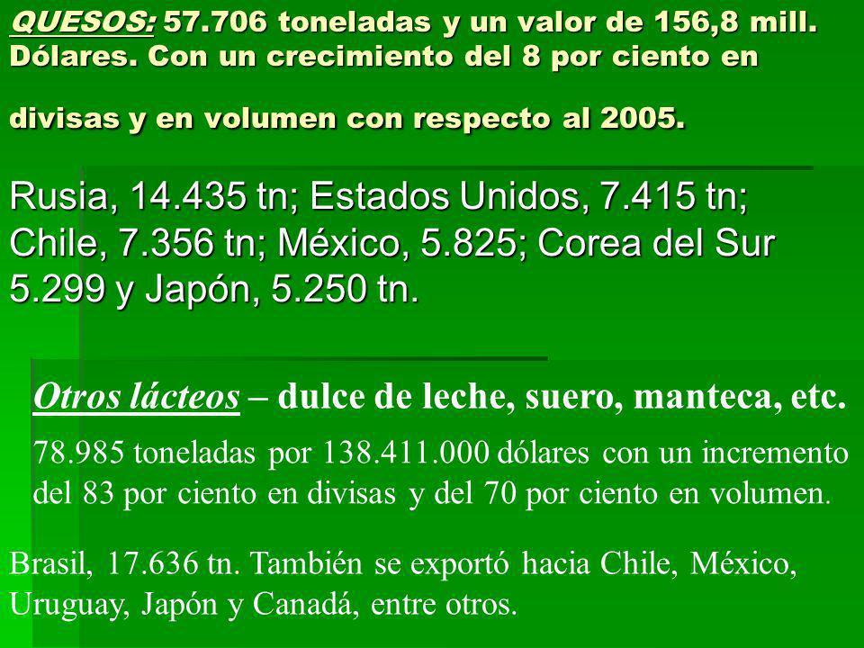 QUESOS: 57.706 toneladas y un valor de 156,8 mill. Dólares. Con un crecimiento del 8 por ciento en divisas y en volumen con respecto al 2005. Rusia, 1