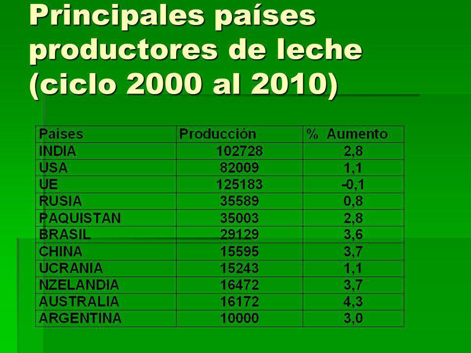 PRINCIPALES EXPORTADORES DE LACTEOS INTERNACIONAL (%) Subsidios: a razón de 1.000millones de u$d diarios